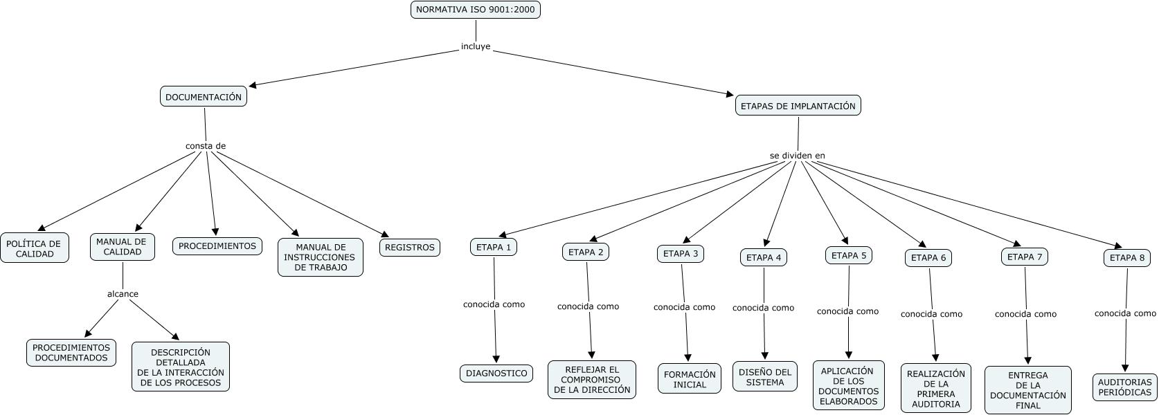 ISO 9001(fatimaMorillo)