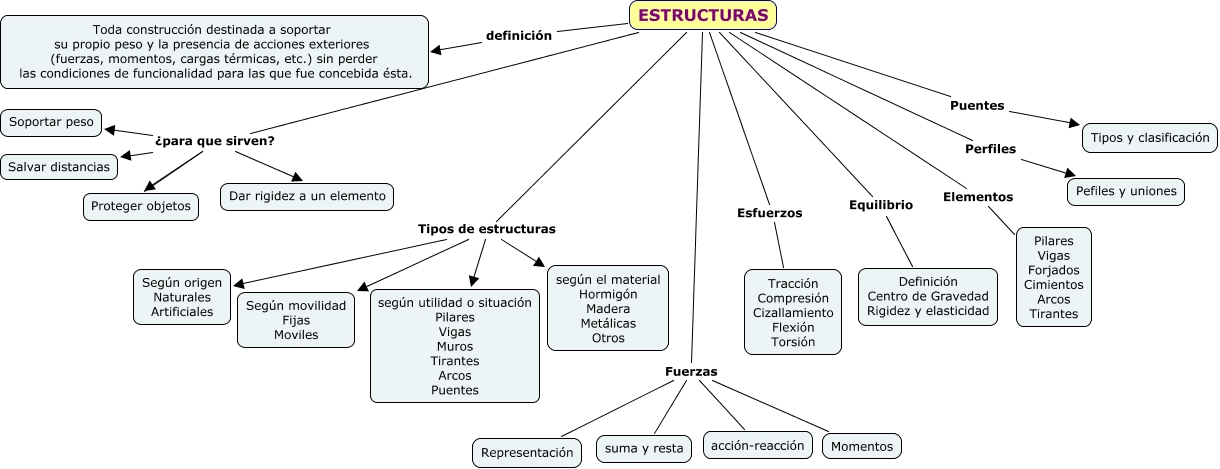 Estructuras olgasimon - Tipos de estructura metalica ...