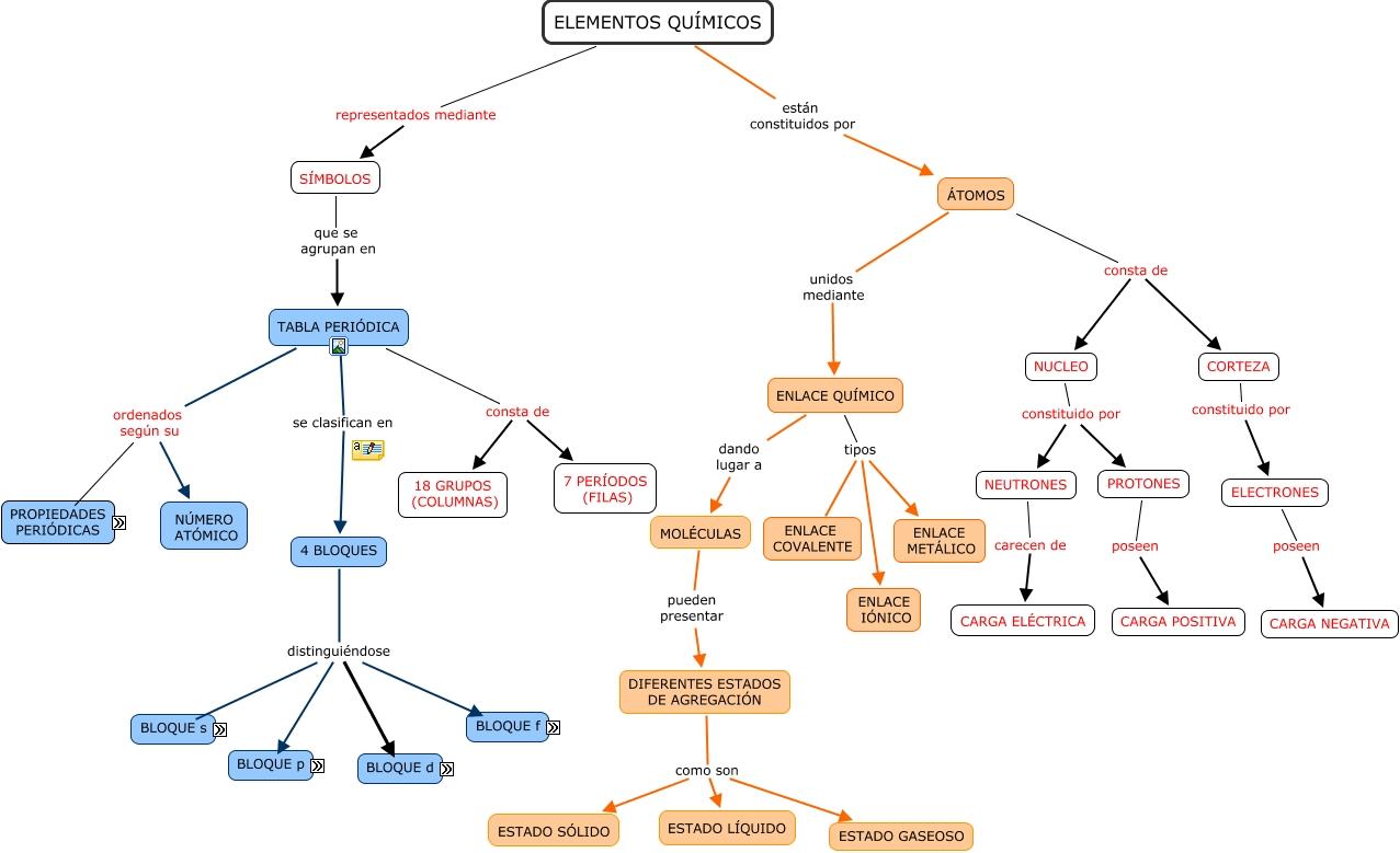 Elementos quimicos leticia mapa en revisin tabla peridica urtaz Images